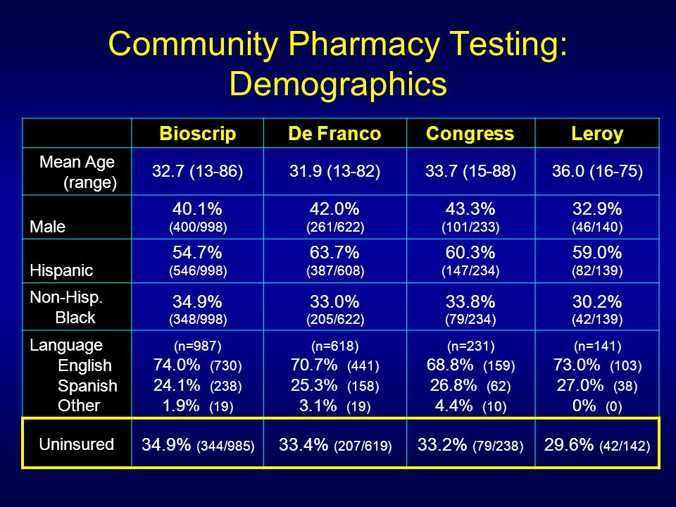 Community Pharmacy Testing: Demographics BioscripDe FrancoCongressLeroy Mean Age (range) 32.7 (13-86)31.9 (13-82)33.7 (15-88)36.0 (16-75) Male 40.1% (400/998) 42.0% (261/622) 43.3% (101/233) 32.9% (46/140) Hispanic 54.7% (546/998) 63.7% (387/608) 60.3% (147/234) 59.0% (82/139) Non-Hisp.