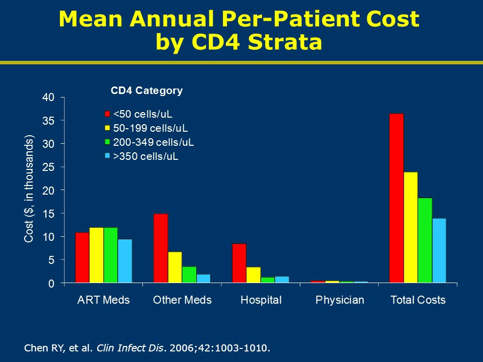 Mean Annual Per-Patient Cost by CD4 Strata Chen RY, et al. Clin Infect Dis. 2006;42:1003-1010.