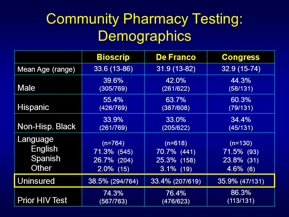 Community Pharmacy Testing: Demographics BioscripDe FrancoCongress Mean Age (range) 33.6 (13-86)31.9 (13-82)32.9 (15-74) Male 39.6% (305/769) 42.0% (261/622) 44.3% (58/131) Hispanic 55.4% (426/769) 63.7% (387/608) 60.3% (79/131) Non-Hisp.