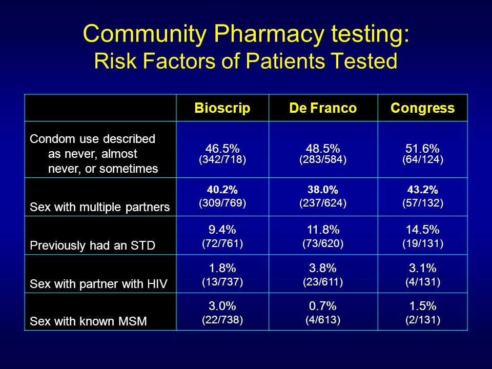 Community Pharmacy testing: Risk Factors of Patients Tested BioscripDe FrancoCongress Condom use described as never, almost never, or sometimes 46.5% (342/718) 48.5% (283/584) 51.6% (64/124) Sex with multiple partners 40.2% (309/769) 38.0% (237/624) 43.2% (57/132) Previously had an STD 9.4% (72/761) 11.8% (73/620) 14.5% (19/131) Sex with partner with HIV 1.8% (13/737) 3.8% (23/611) 3.1% (4/131) Sex with known MSM 3.0% (22/738) 0.7% (4/613) 1.5% (2/131)