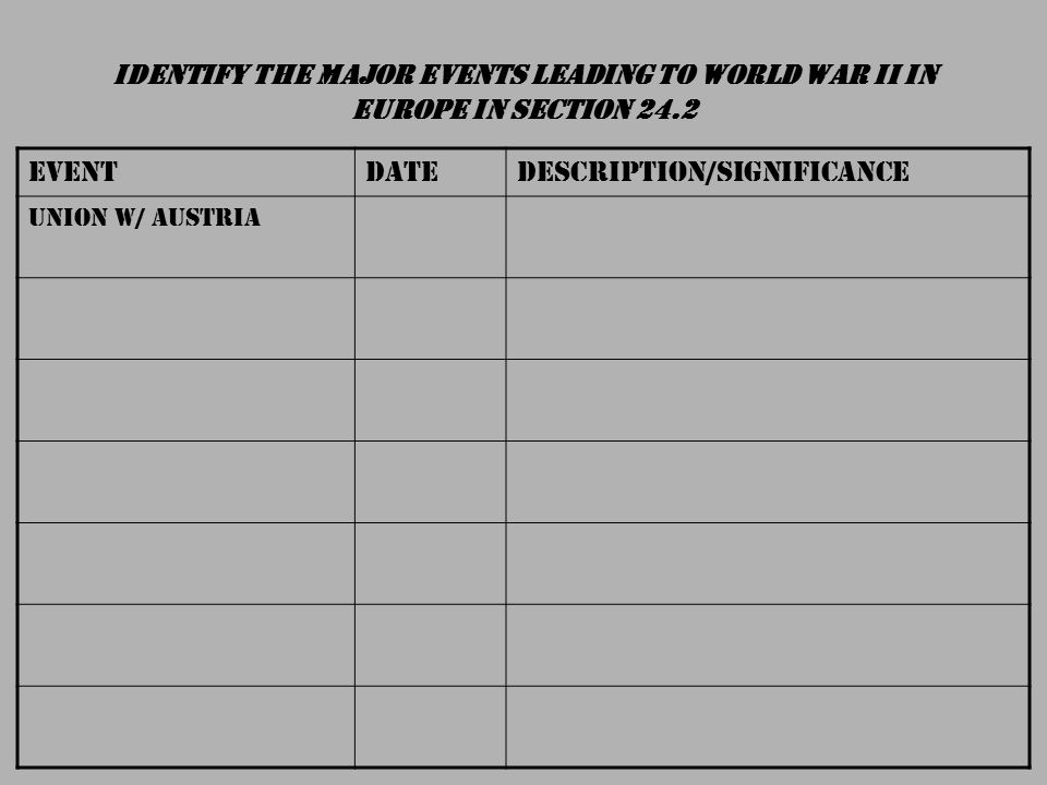 IDENTIFY THE MAJOR EVENTS LEADING TO WORLD WAR II IN EUROPE IN SECTION 24.2 EVENTDATEDESCRIPTION/SIGNIFICANCE Union w/ Austria