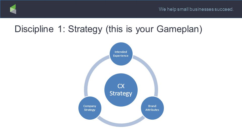 We help small businesses succeed. Discipline 1: Strategy (this is your Gameplan) CX Strategy Intended Experience Brand Attributes Company Strategy