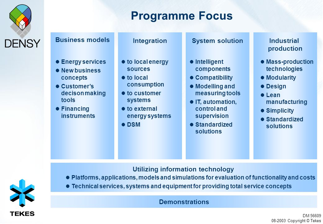 DM 56609 08-2003 Copyright © Tekes Programme Focus Business models Energy services New business concepts Customer's decison making tools Financing ins