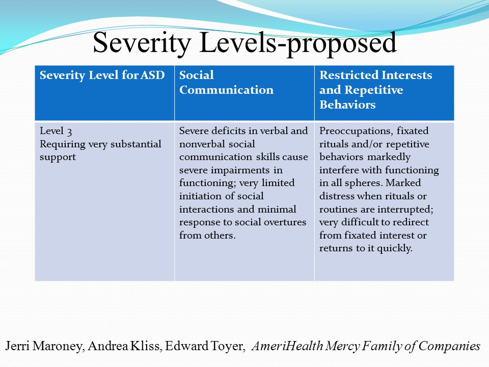 Severity Level for ASDSocial Communication Restricted Interests and Repetitive Behaviors Level 3 Requiring very substantial support Severe deficits in verbal and nonverbal social communication skills cause severe impairments in functioning; very limited initiation of social interactions and minimal response to social overtures from others.