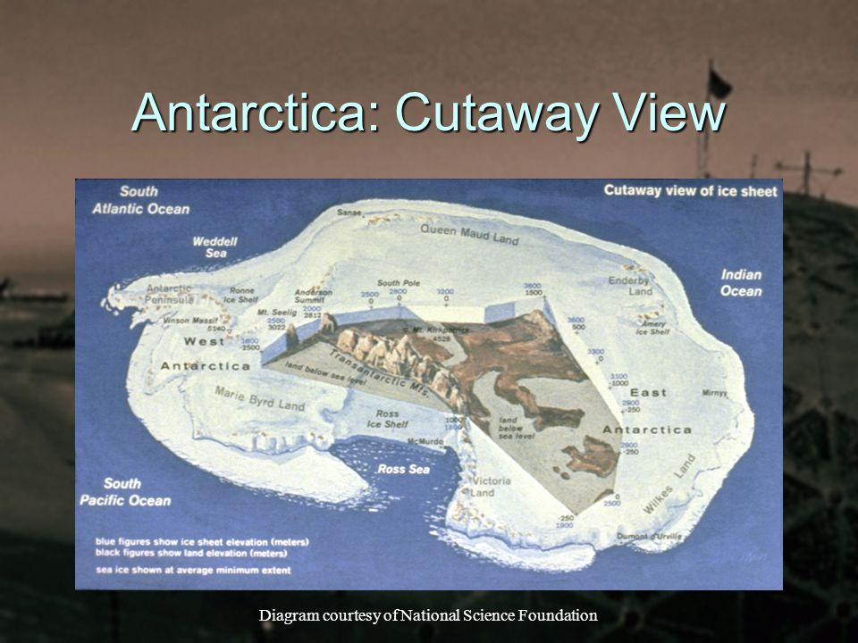 Antarctica: Cutaway View Diagram courtesy of National Science Foundation