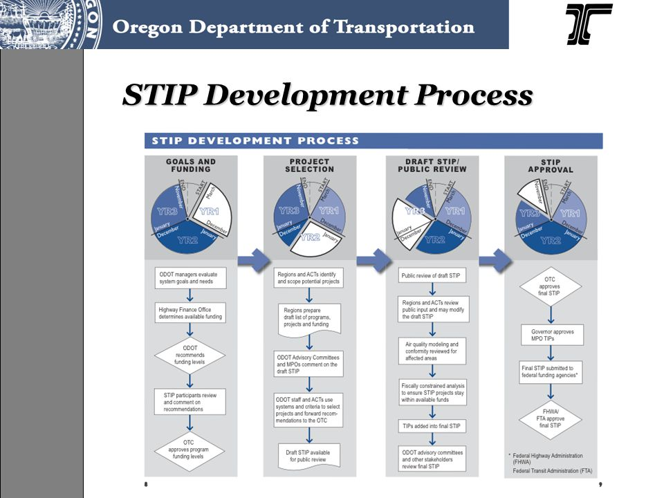 STIP Development Process Process Diagram