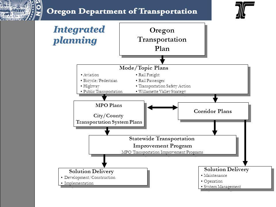 Oregon integrates planning Transportation Planning Rule (1991) Oregon Transportation Plan (1992) Oregon Highway Plan (1999) Local comprehensive plans/transportation system plans (TSPs)