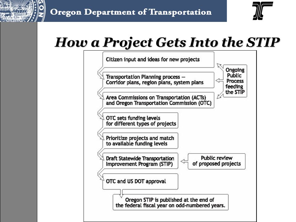 Projects come from… Project life cycle begins well before the STIP begins Many projects come from adopted transportation plans, especially modernization projects –Such as TSPs, RTPs, Facility Plans, etc.