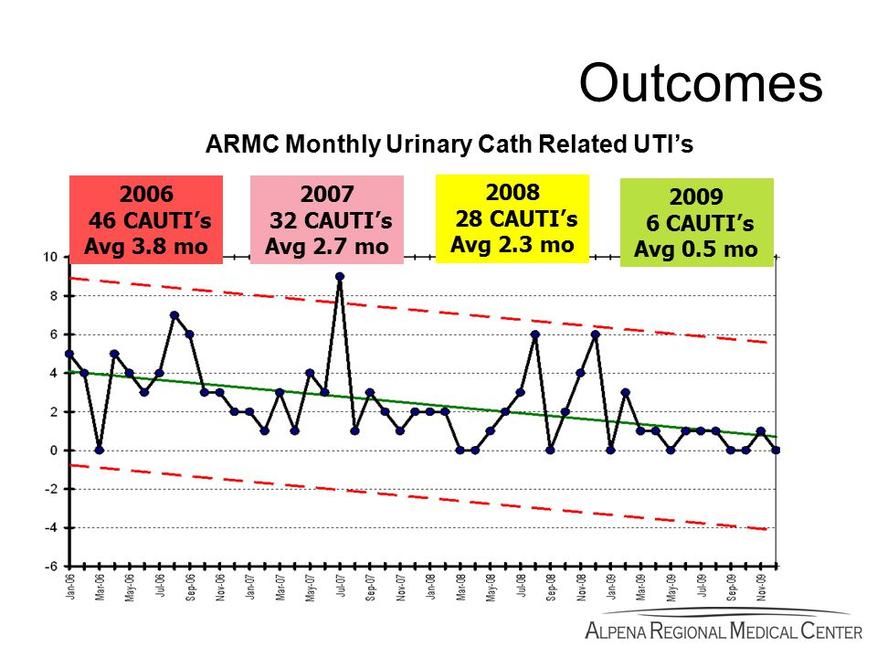 Outcomes ARMC Monthly Urinary Cath Related UTI's 2006 46 CAUTI's Avg 3.8 mo 2007 32 CAUTI's Avg 2.7 mo 2008 28 CAUTI's Avg 2.3 mo 2009 6 CAUTI's Avg 0.5 mo