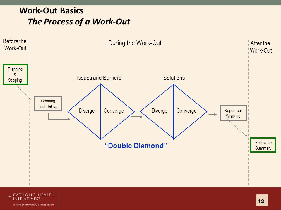 Issues and BarriersSolutions Opening and Set-up Planning & Scoping Before the Work-Out During the Work-Out Report out Wrap up Follow-up Summary After the Work-Out DivergeConvergeDivergeConverge Work-Out Basics The Process of a Work-Out Double Diamond 12