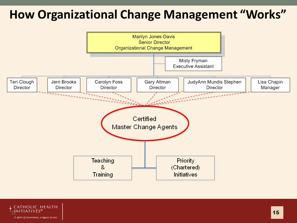 15 How Organizational Change Management Works 15