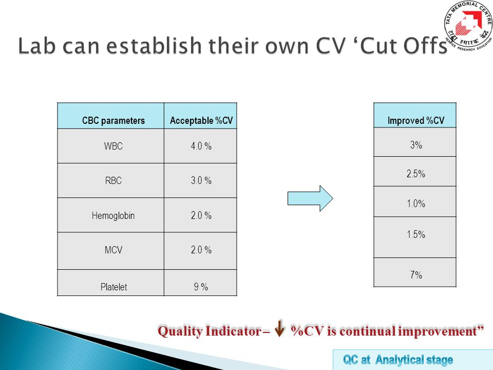 CBC parametersAcceptable %CV WBC4.0 % RBC3.0 % Hemoglobin2.0 % MCV2.0 % Platelet9 % Improved %CV 3% 2.5% 1.0% 1.5% 7% Quality Indicator – %CV is continual improvement