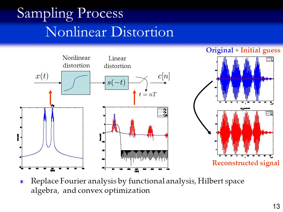 13 Replace Fourier analysis by functional analysis, Hilbert space algebra, and convex optimization Original + Initial guess Reconstructed signal Sampling Process Nonlinear Distortion Nonlinear distortion Linear distortion