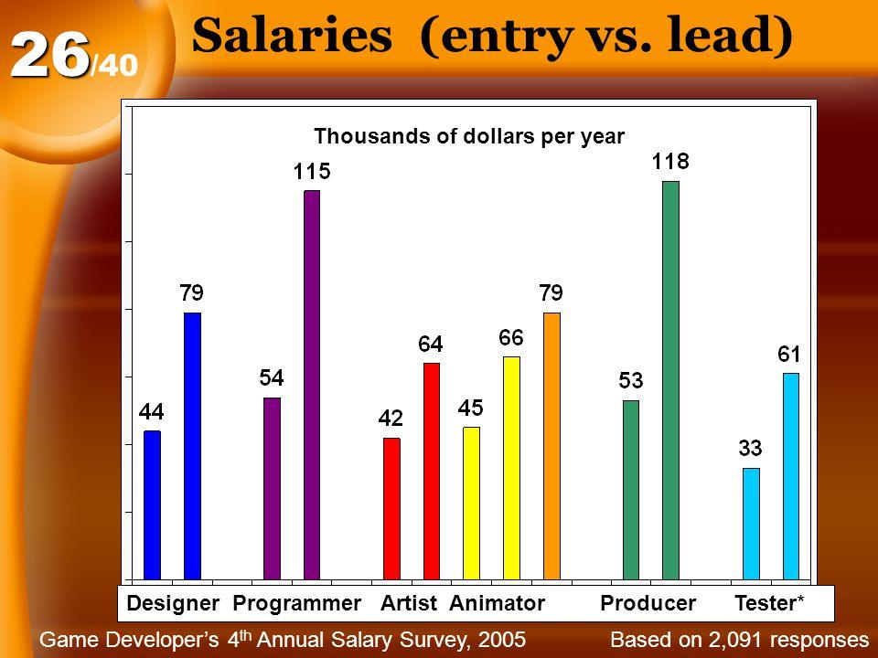 Salaries (entry vs.