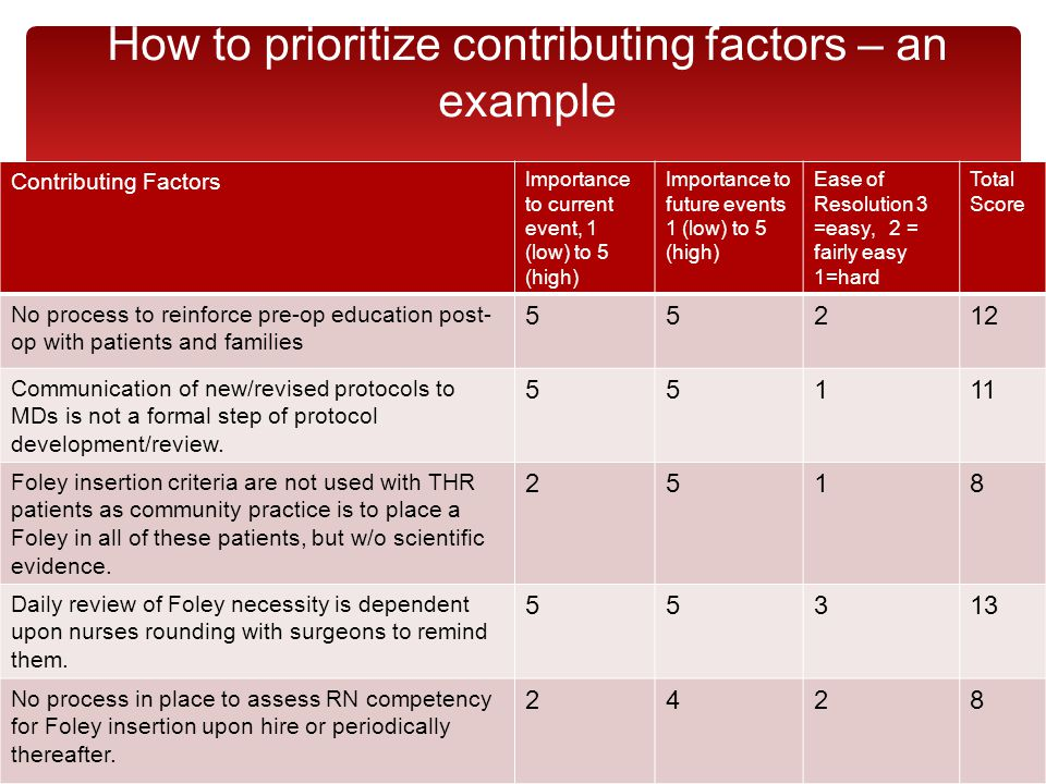 How to prioritize contributing factors – an example Contributing Factors Importance to current event, 1 (low) to 5 (high) Importance to future events