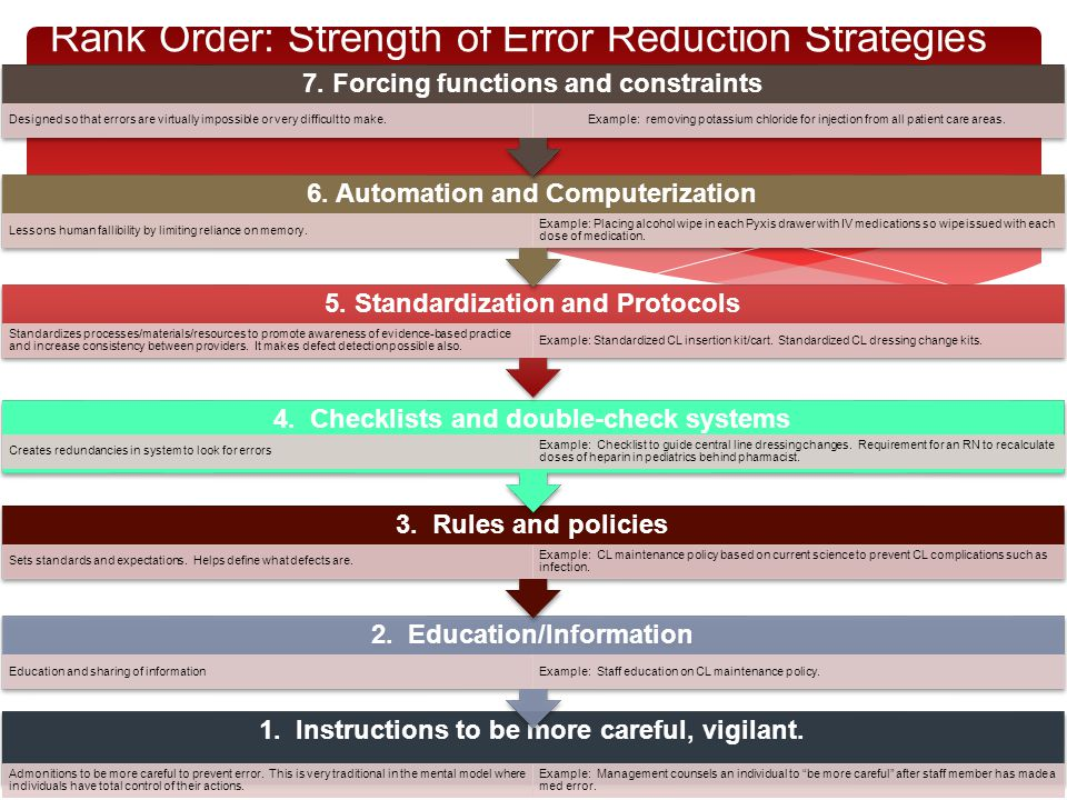Rank Order: Strength of Error Reduction Strategies 1. Instructions to be more careful, vigilant. Admonitions to be more careful to prevent error. This