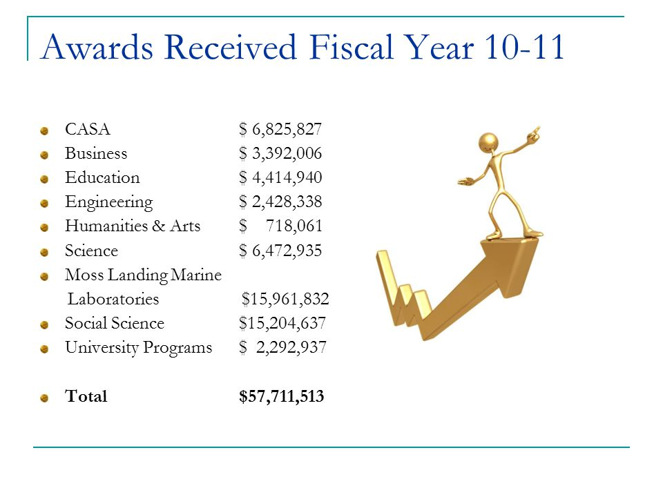 Awards Received Fiscal Year 10-11 CASA $ 6,825,827 Business$ 3,392,006 Education$ 4,414,940 Engineering$ 2,428,338 Humanities & Arts$ 718,061 Science$
