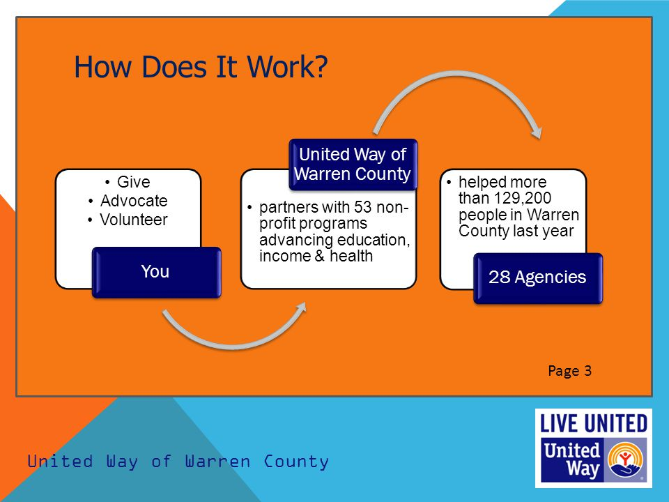 How Does It Work? Give Advocate Volunteer You partners with 53 non- profit programs advancing education, income & health United Way of Warren County h