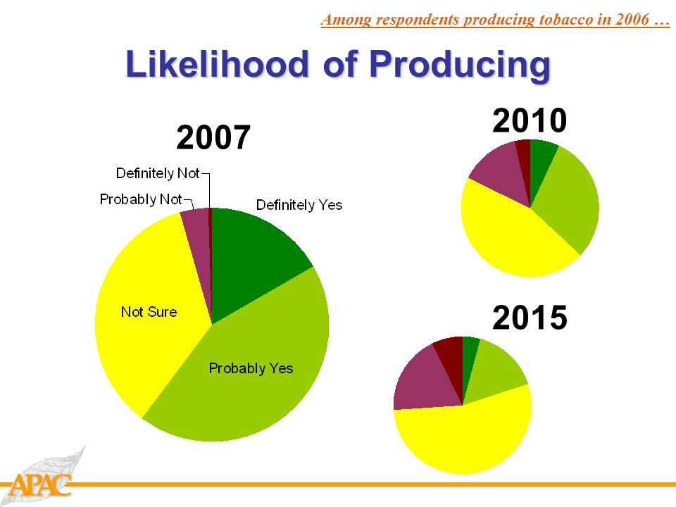 CAAP Likelihood of Producing 2007 2010 2015 Among respondents producing tobacco in 2006 …