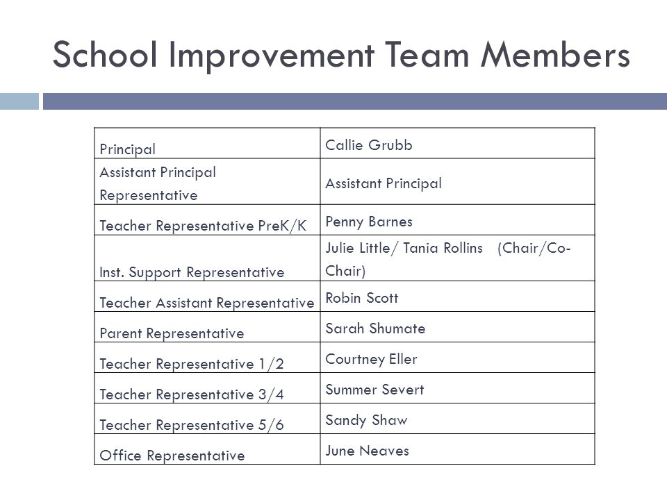 School Improvement Team Members Principal Callie Grubb Assistant Principal Representative Assistant Principal Teacher Representative PreK/K Penny Barnes Inst.