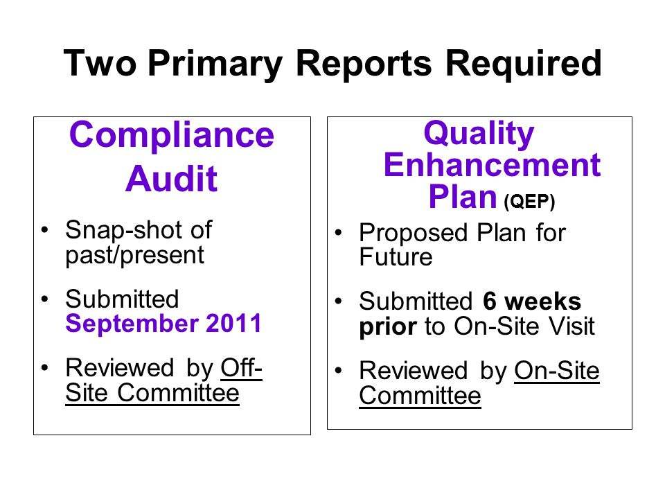 Two Primary Reports Required Compliance Audit Snap-shot of past/present Submitted September 2011 Reviewed by Off- Site Committee Quality Enhancement Plan (QEP) Proposed Plan for Future Submitted 6 weeks prior to On-Site Visit Reviewed by On-Site Committee