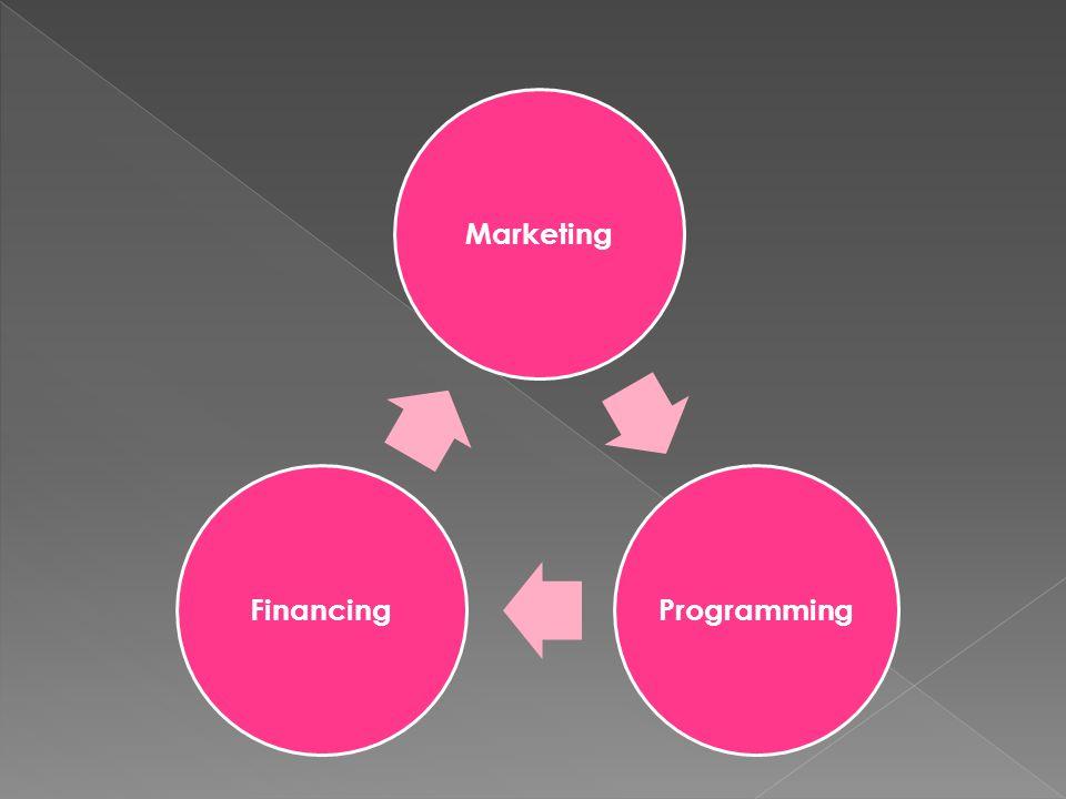 MarketingProgrammingFinancing