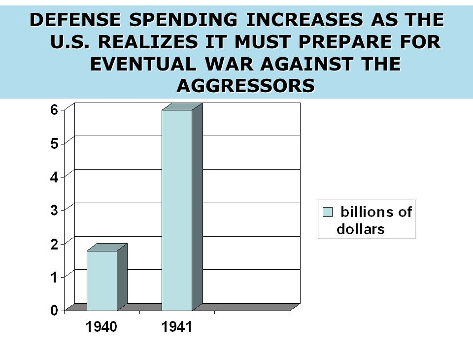 DEFENSE SPENDING INCREASES AS THE U.S.