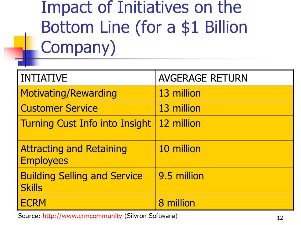 12 Impact of Initiatives on the Bottom Line (for a $1 Billion Company) INTIATIVEAVGERAGE RETURN Motivating/Rewarding13 million Customer Service13 million Turning Cust Info into Insight12 million Attracting and Retaining Employees 10 million Building Selling and Service Skills 9.5 million ECRM8 million Source: http://www.crmcommunity (Silvron Software)http://www.crmcommunity