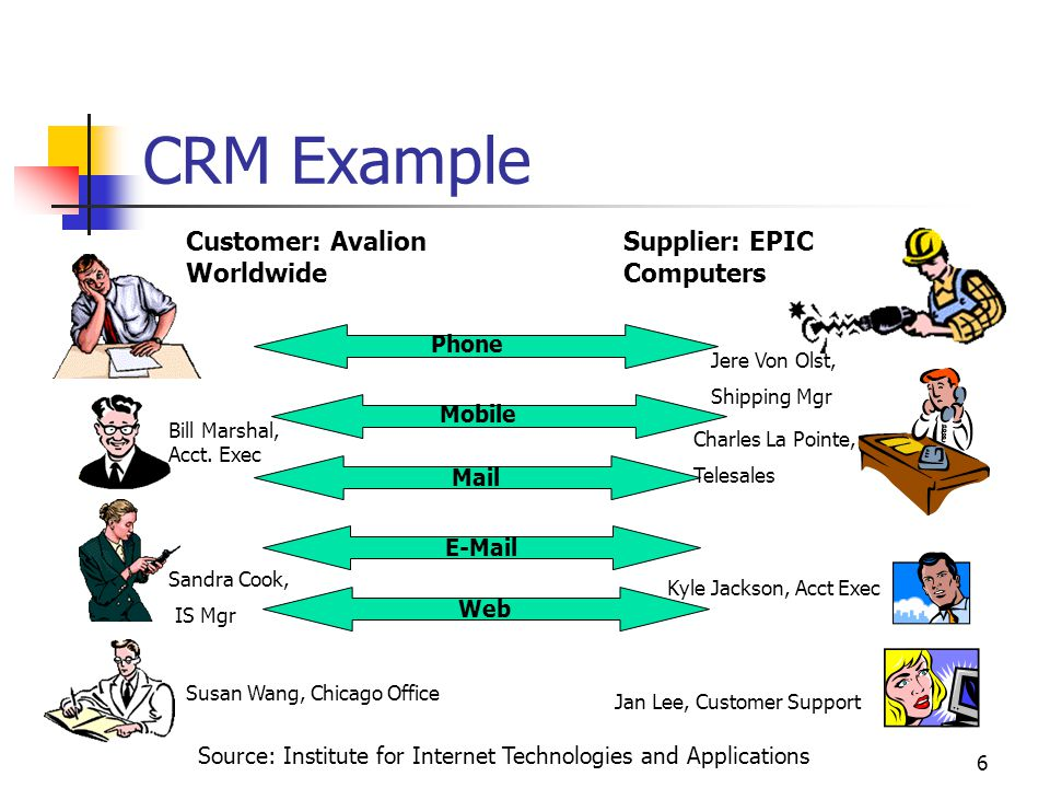 6 CRM Example Customer: Avalion Worldwide Supplier: EPIC Computers Mail E-Mail Web Phone Mobile Susan Wang, Chicago Office Jan Lee, Customer Support S