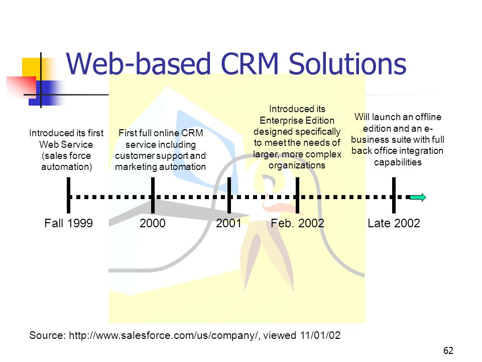 62 Fall 19992000Feb. 2002Late 2002 Introduced its first Web Service (sales force automation) First full online CRM service including customer support