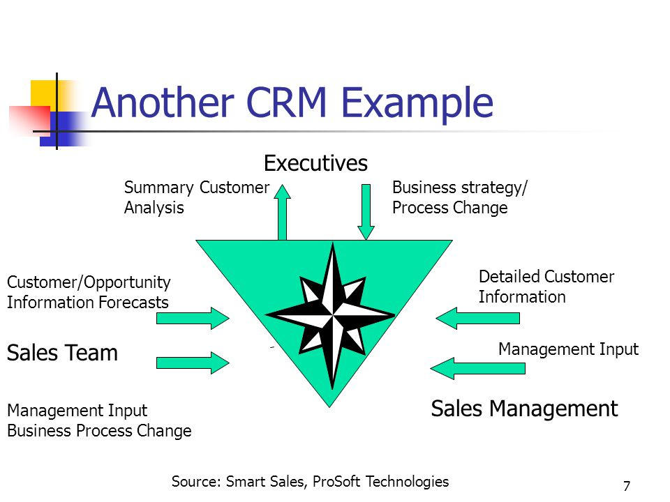 7 Another CRM Example Executives Sales Team Sales Management Business strategy/ Process Change Summary Customer Analysis Customer/Opportunity Information Forecasts Management Input Business Process Change Detailed Customer Information Management Input Source: Smart Sales, ProSoft Technologies
