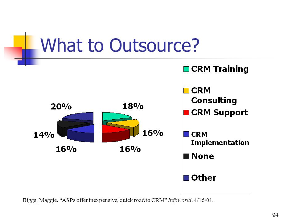 94 What to Outsource. Biggs, Maggie. ASPs offer inexpensive, quick road to CRM Infoworld.