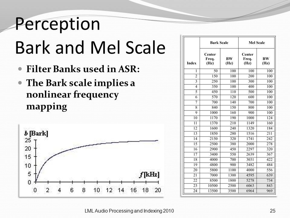 Perception Bark and Mel Scale Filter Banks used in ASR: The Bark scale implies a nonlinear frequency mapping LML Audio Processing and Indexing 201025