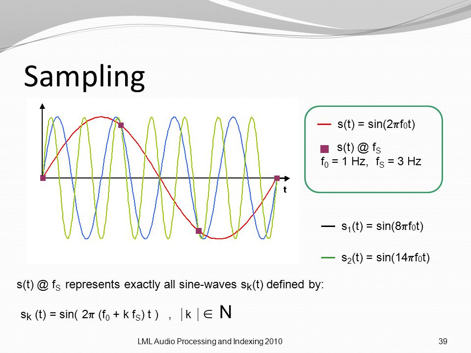 Sampling LML Audio Processing and Indexing 201039 __ s(t) = sin(2  f 0 t) s(t) @ f S f 0 = 1 Hz, f S = 3 Hz __ s 1 (t) = sin(8  f 0 t) __ s 2 (t) = sin(14  f 0 t) s k (t) = sin( 2  (f 0 + k f S ) t ),  k   N s(t) @ f S represents exactly all sine-waves s k (t) defined by:
