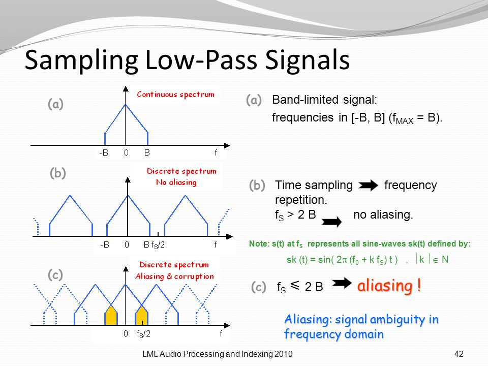 Sampling Low-Pass Signals LML Audio Processing and Indexing 201042 (a) Band-limited signal: frequencies in [-B, B] (f MAX = B).