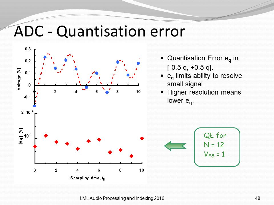 ADC - Quantisation error LML Audio Processing and Indexing 201048  Quantisation Error e q in [-0.5 q, +0.5 q].