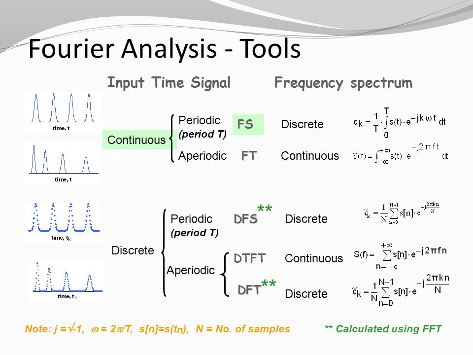 Fourier Analysis - Tools Input Time Signal Frequency spectrum Discrete DFS Periodic (period T) Continuous DTFT Aperiodic Discrete DFT ** ** Calculated using FFT Periodic (period T) Discrete ContinuousFT Aperiodic FS Continuous Note: j =  -1,  = 2  /T, s[n]=s(t n ), N = No.