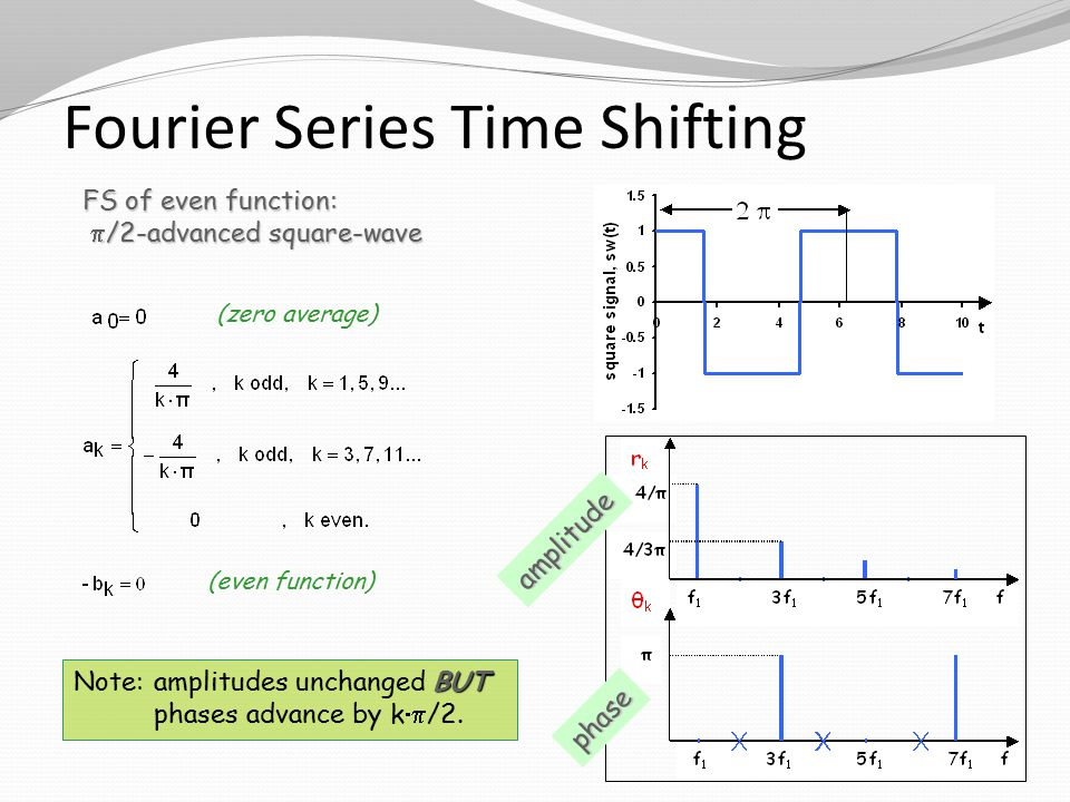 Fourier Series Time Shifting FS of even function:  /2-advanced square-wave  /2-advanced square-wave (even function) (zero average)phase amplitude BUT Note:amplitudes unchanged BUT phases advance by k  /2.