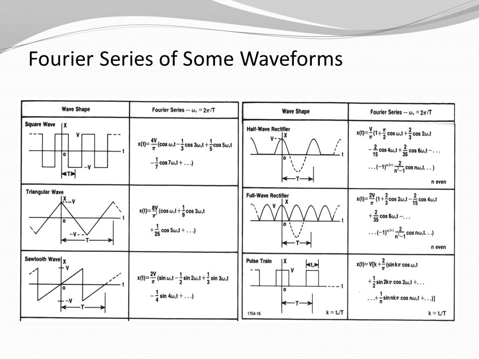 Fourier Series of Some Waveforms