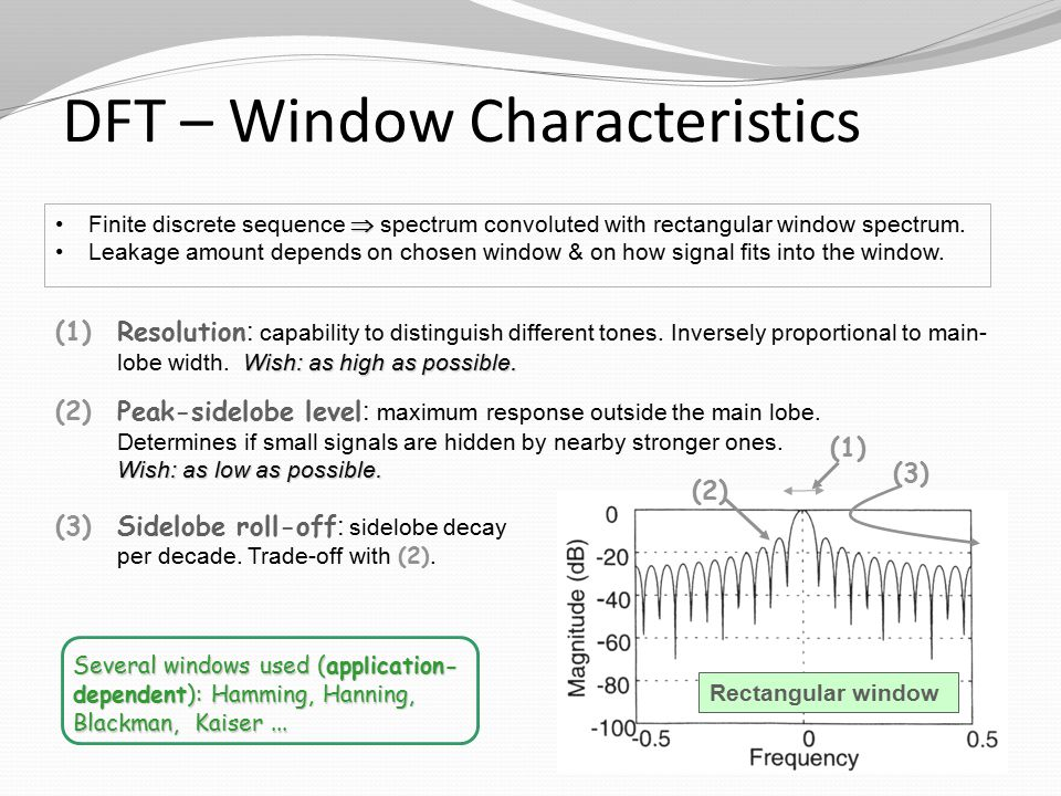 DFT – Window Characteristics Finite discrete sequence  spectrum convoluted with rectangular window spectrum.