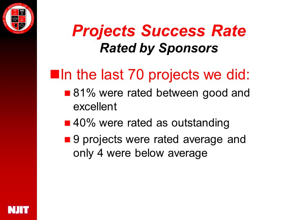 Projects Success Rate Rated by Sponsors In the last 70 projects we did: 81% were rated between good and excellent 40% were rated as outstanding 9 projects were rated average and only 4 were below average