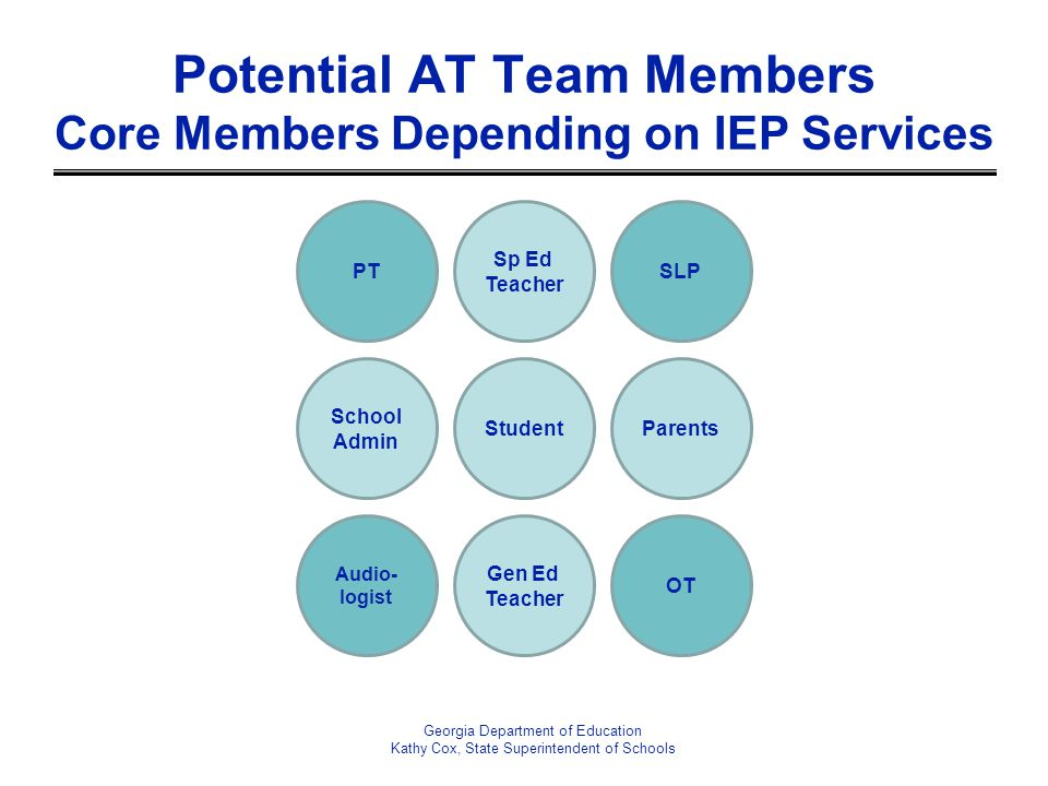Georgia Department of Education Kathy Cox, State Superintendent of Schools Potential AT Team Members Core Members Depending on IEP Services Gen Ed Tea
