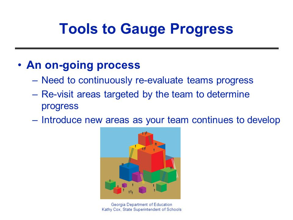 An on-going process –Need to continuously re-evaluate teams progress –Re-visit areas targeted by the team to determine progress –Introduce new areas a