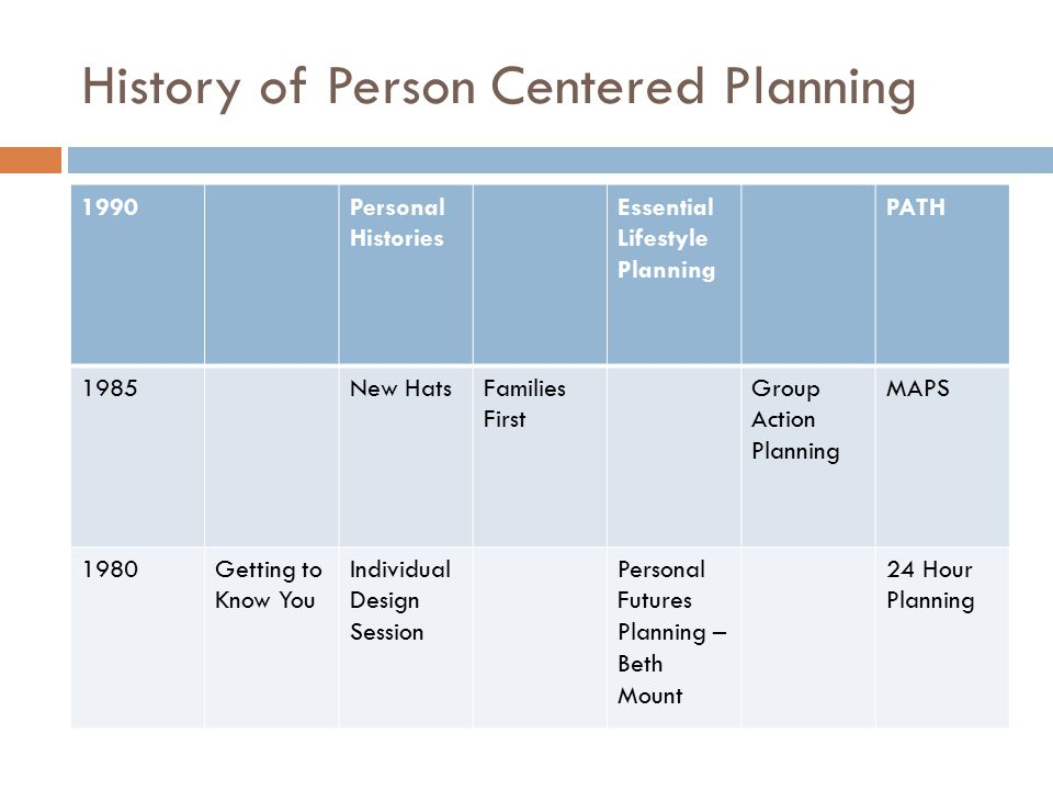 1990Personal Histories Essential Lifestyle Planning PATH 1985New HatsFamilies First Group Action Planning MAPS 1980Getting to Know You Individual Design Session Personal Futures Planning – Beth Mount 24 Hour Planning