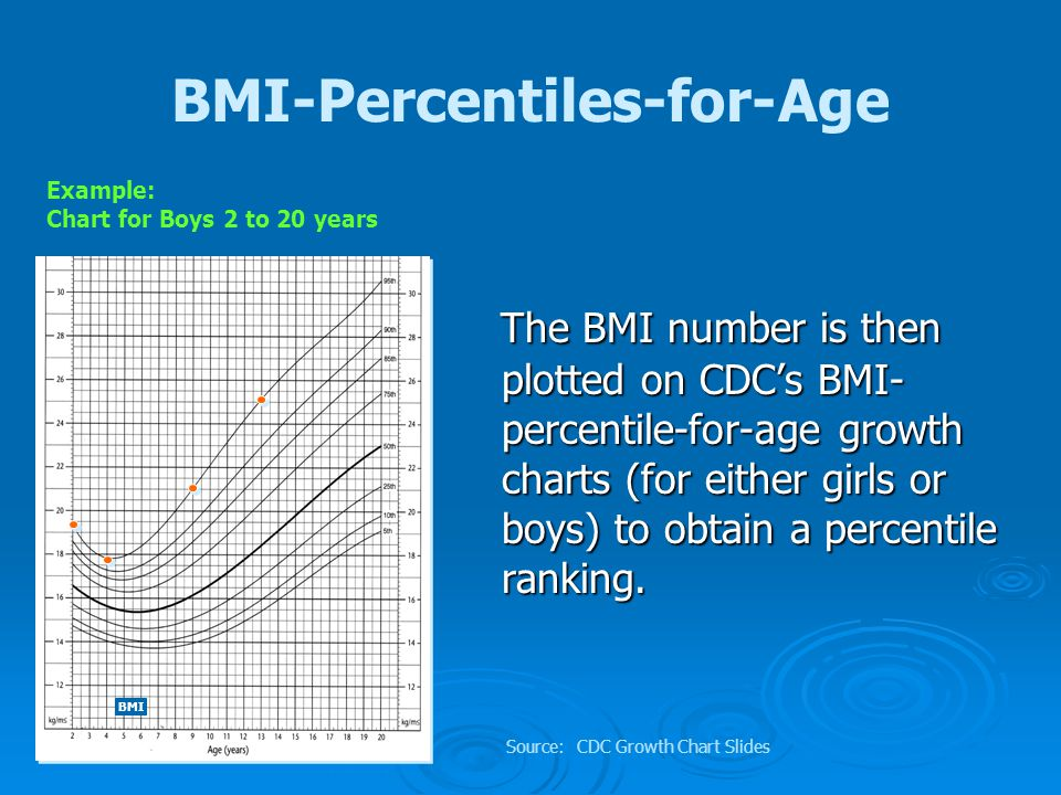 BMI-for-Age … What does it mean.