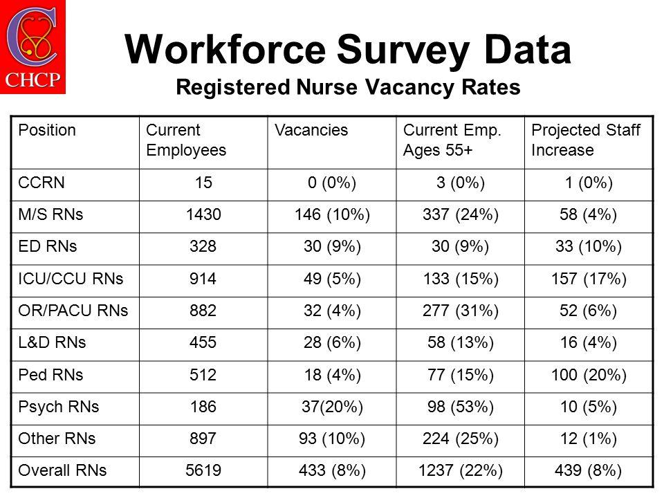 Workforce Survey Data Registered Nurse Vacancy Rates PositionCurrent Employees VacanciesCurrent Emp.