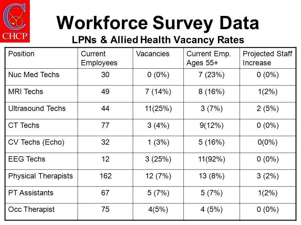 Workforce Survey Data LPNs & Allied Health Vacancy Rates PositionCurrent Employees VacanciesCurrent Emp.