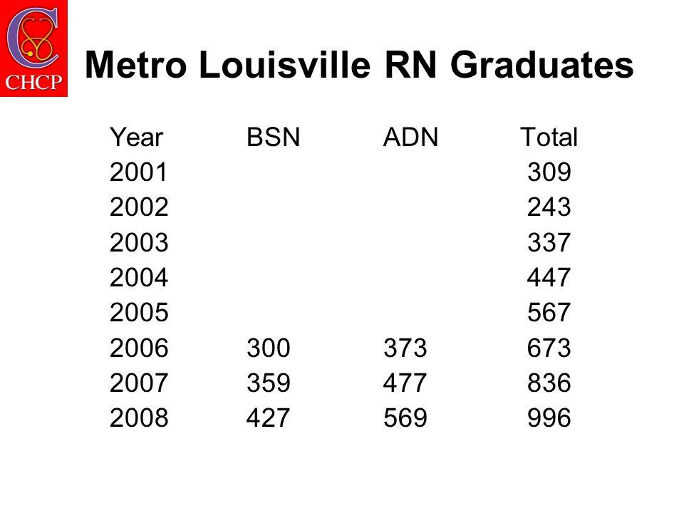 Metro Louisville RN Graduates YearBSNADNTotal 2001 309 2002 243 2003 337 2004 447 2005 567 2006300373 673 2007359477 836 2008427569 996