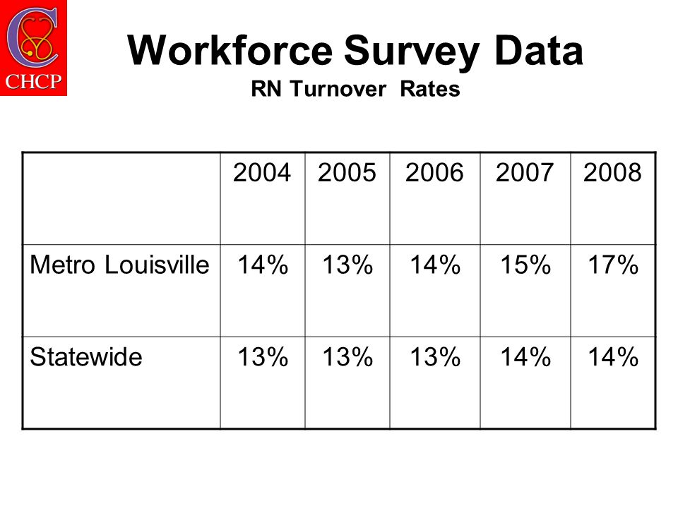 Workforce Survey Data RN Turnover Rates 20042005200620072008 Metro Louisville14%13%14%15%17% Statewide13% 14%