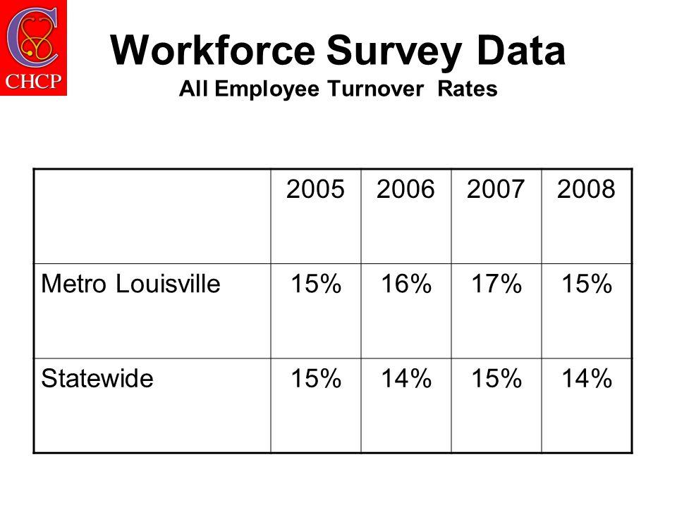 Workforce Survey Data All Employee Turnover Rates 2005200620072008 Metro Louisville15%16%17%15% Statewide15%14%15%14%